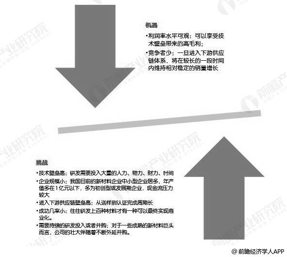 中国新材料行业未来发展机遇与挑战分析情况