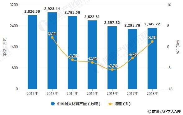 2012-2018年中国耐火材料产量统计及增长情况