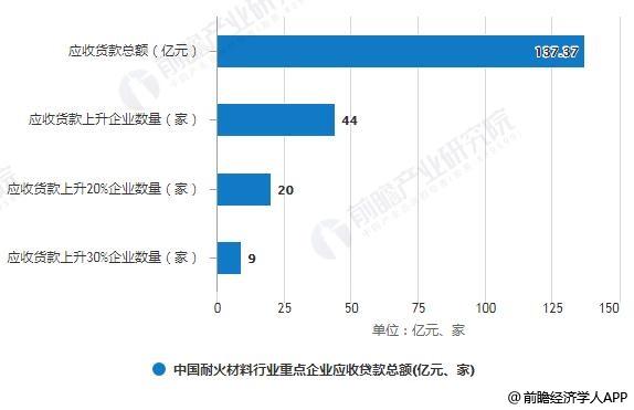 2018年中国耐火材料行业重点企业应收贷款总额情况