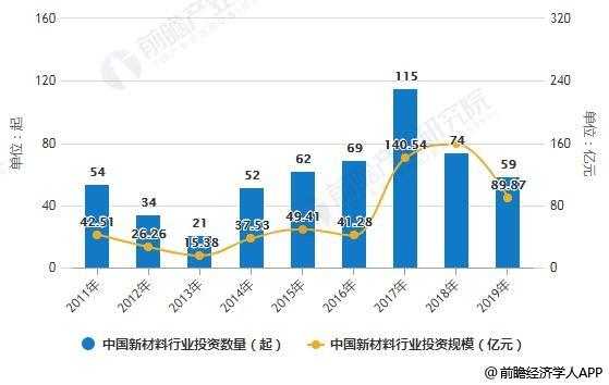 2011-2019年中国新材料行业投资数量、投资规模统计情况