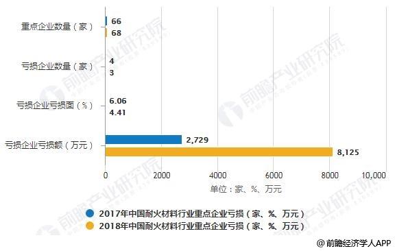 2017-2018年中国耐火材料行业重点企业亏损情况