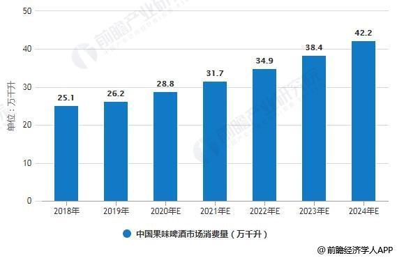 2018-2024年中国果味啤酒市场消费量统计情况及预测
