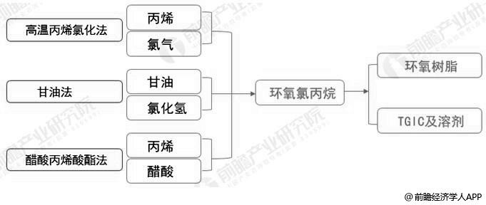 环氧氯丙烷三种合成工艺分析情况