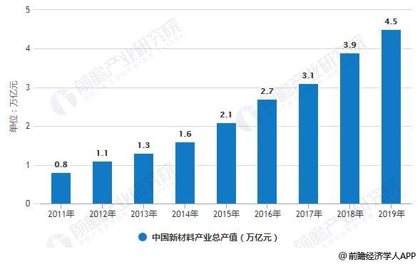 2011-2019年中国新材料产业总产值统计情况
