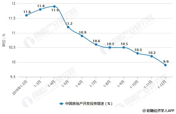 2019年1-12月中国房地产开发投资增速统计情况