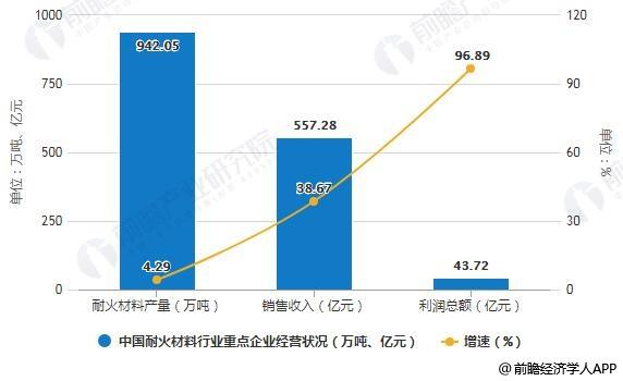 2018年中国耐火材料行业重点企业经营状况分析情况
