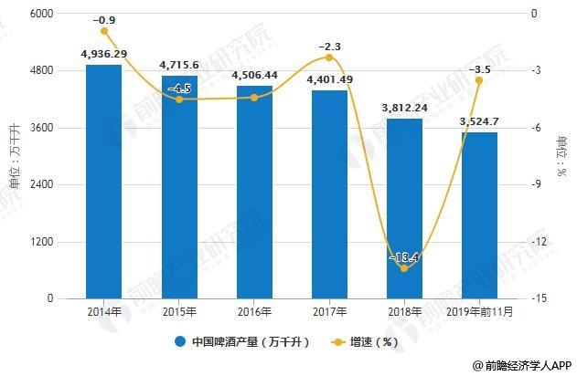 2014-2019年前11月中国啤酒产量统计及增长情况