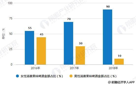2016-2018年中国购买果味啤酒消费群体性别金额占比变化情况