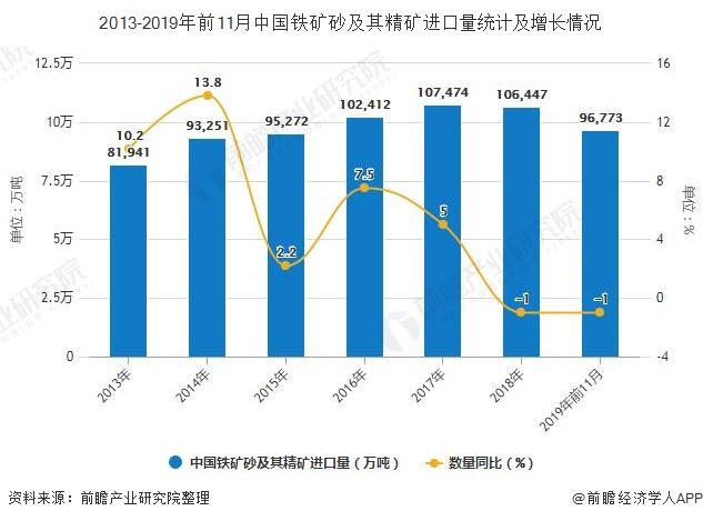 2013-2019年前11月中国铁矿砂及其精矿进口量统计及增长情况
