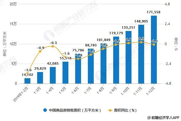 2019年1-12月中国商品房销售面积累计值统计及增长情况
