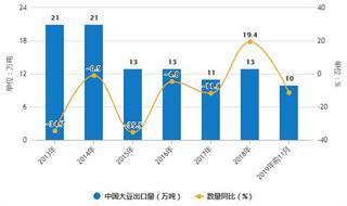 2019年前11月中国大豆行业进出口现状分析 进口量接近7900万吨
