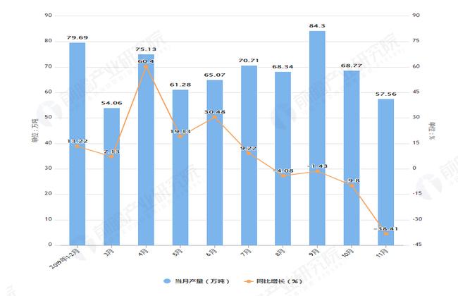 2019年1-11月河南省铁矿石产量及增长情况表
