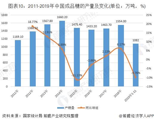 图表10:2011-2019年中国成品糖的产量及变化(单位:万吨,%)