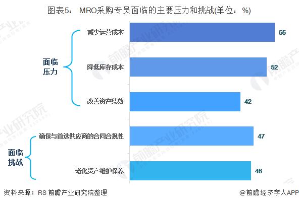 图表5: MRO采购专员面临的主要压力和挑战(单位:%)