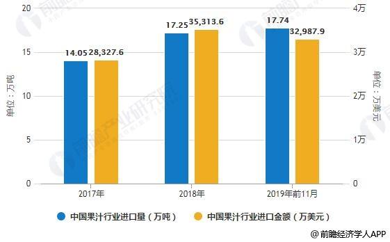 207-2019年前11月中国果汁行业进口量、进口金额统计情况