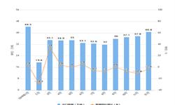 2019年12月我国水海产品出口量及金额情况分析