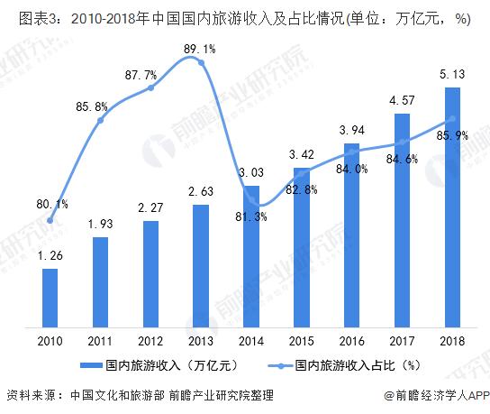图表3:2010-2018年中国国内旅游收入及占比情况(单位:万亿元,%)