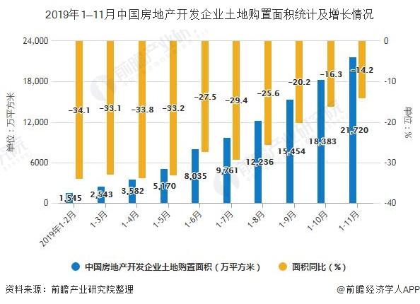 2019年1—11月中国房地产开发企业土地购置面积统计及增长情况