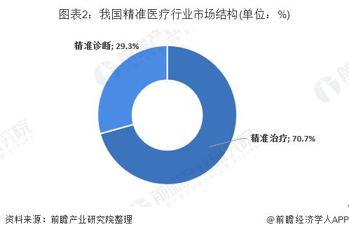 图表2:我国精准医疗行业市场结构(单位:%)