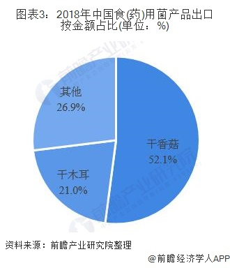 图表3:2018年中国食(药)用菌产品出口按金额占比(单位:%)