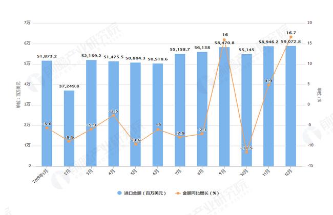 2019年1-12月我国高新技术产品进口金额及增长情况图