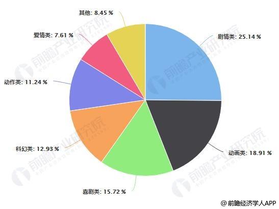 2019年中国电影主要类型票房占比统计情况