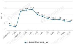 2019年前11月中国房地产行业<em>市场分析</em>:销售面积近14.9亿平方米 销售额超13.9万亿