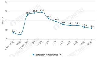 2019年前11月中国房地产行业市场分析:销售面积近14.9亿平方米 销售额超13.9万亿