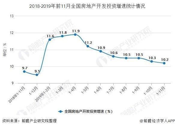2018-2019年前11月全国房地产开发投资增速统计情况