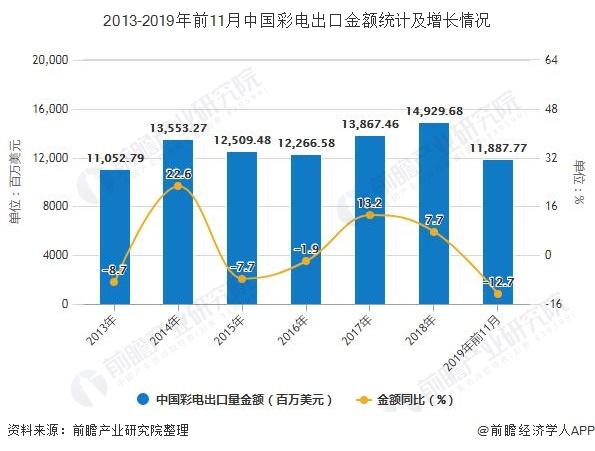 2013-2019年前11月中国彩电出口金额统计及增长情况