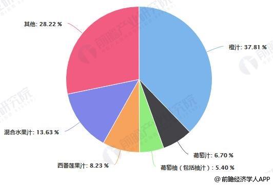 2019年前11月中国进口果汁品种进口金额占比统计情况