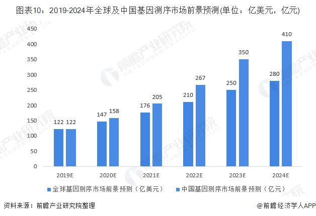 图表10:2019-2024年全球及中国基因测序市场前景预测(单位:亿美元,亿元)