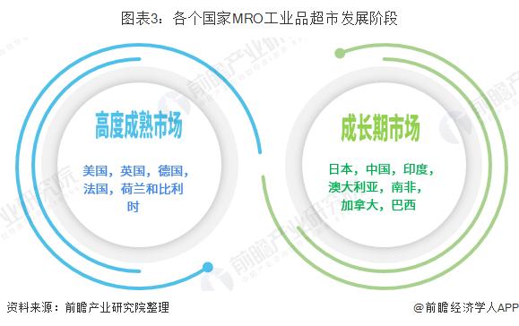 图表3:各个国家MRO工业品超市发展阶段