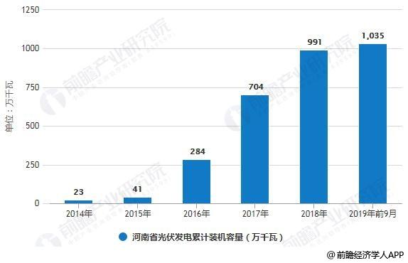 2014-2019年前9月河南省光伏发电累计装机容量统计情况
