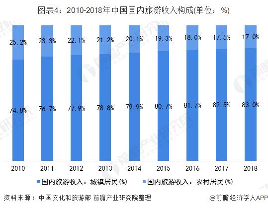图表4:2010-2018年中国国内旅游收入构成(单位:%)