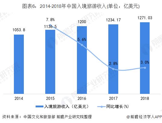 图表6:2014-2018年中国入境旅游收入(单位:亿美元)