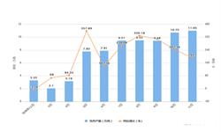 2019年11月江西省铝材产量及增长情况分析