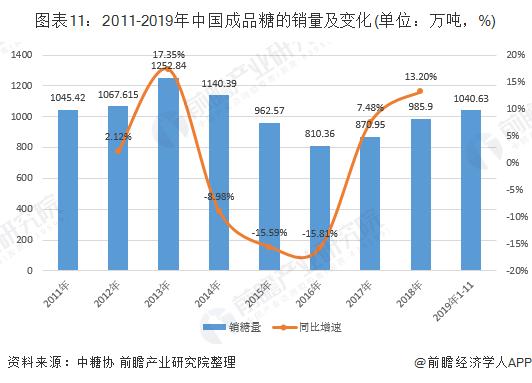 图表11:2011-2019年中国成品糖的销量及变化(单位:万吨,%)
