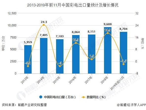2013-2019年前11月中国彩电出口量统计及增长情况