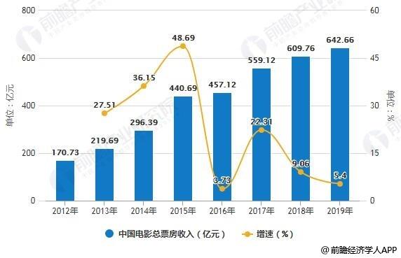2012-2019年全年中国电影总票房收入统计及增长情况