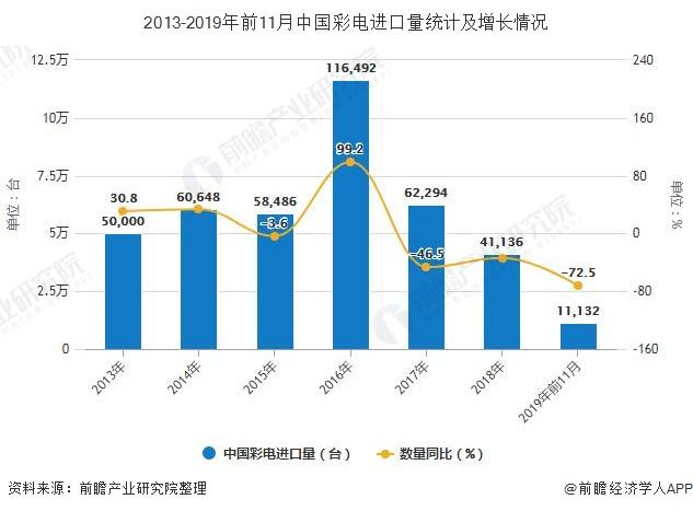 2013-2019年前11月中国彩电进口量统计及增长情况
