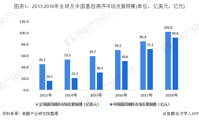 图表1:2013-2018年全球及中国基因测序市场发展规模(单位:亿美元,亿元)