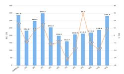 2019年12月我国<em>成品油</em>进口量及出口金额增长情况分析