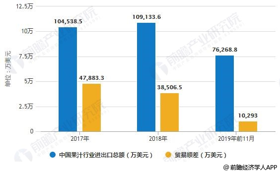 207-2019年前11月中国果汁行业进出口总额及贸易顺差统计情况