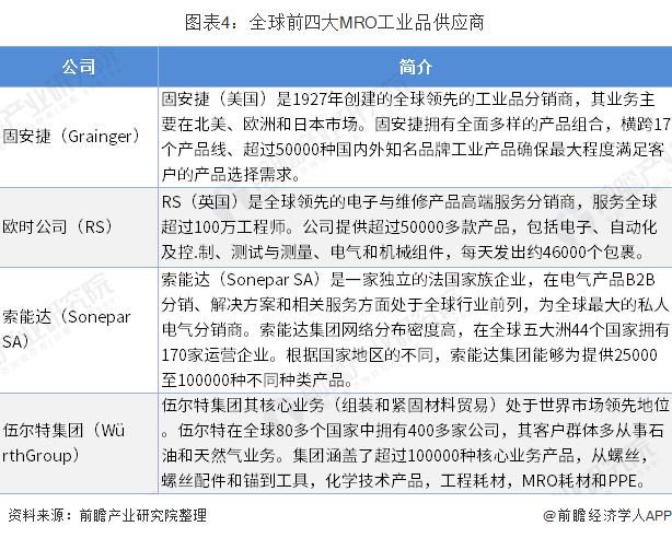 图表4:全球前四大MRO工业品供应商