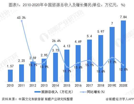 图表1:2010-2020年中国旅游总收入及增长情况(单位:万亿元,%)