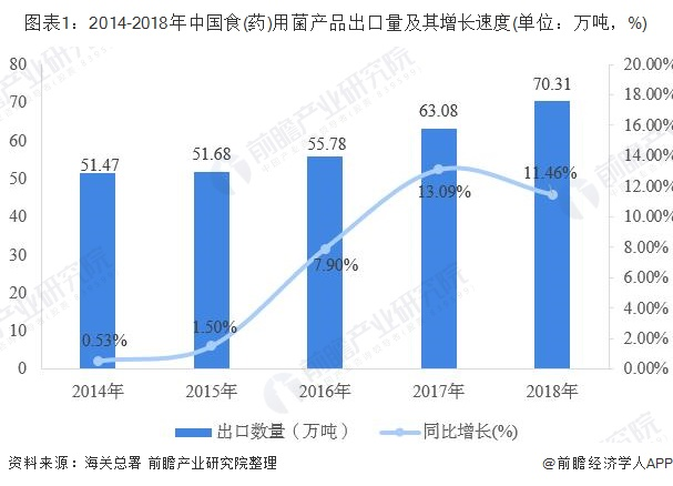 图表1:2014-2018年中国食(药)用菌产品出口量及其增长速度(单位:万吨,%)