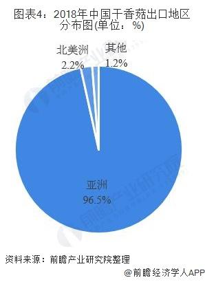 图表4:2018年中国干香菇出口地区分布图(单位:%)