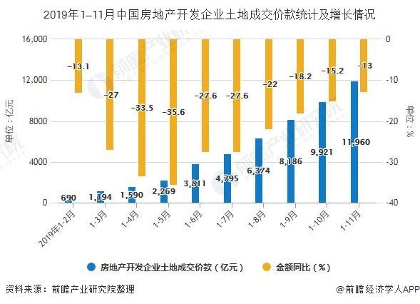 2019年1—11月中国房地产开发企业土地成交价款统计及增长情况
