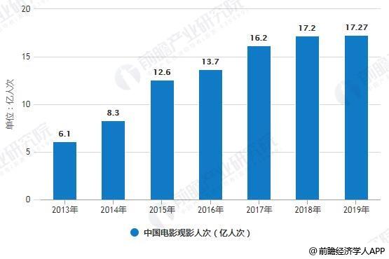 2013-2019年中国电影观影人次统计情况